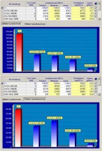 Lese- und Schreibzugriffe TS64GSSD25S-M