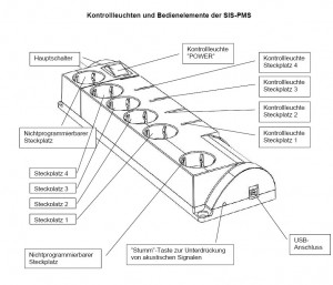 Schemazeichnung SiS-PMS USB